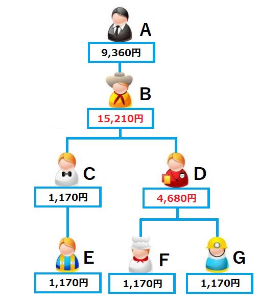 アムウェイ仕組図解3