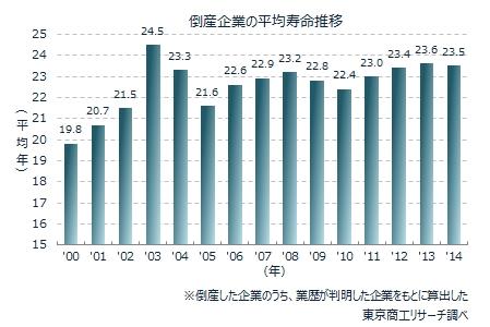 企業の平均寿命グラフ
