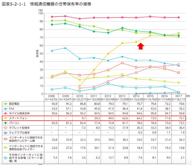 スマホ普及率のグラフ